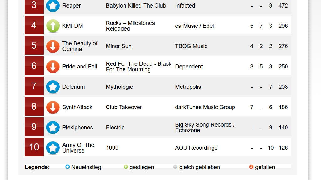 Neueinstieg in die Deutschen Alternative Charts von 0 auf 9
